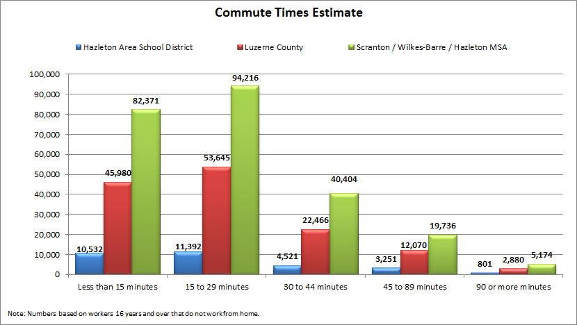 commute times